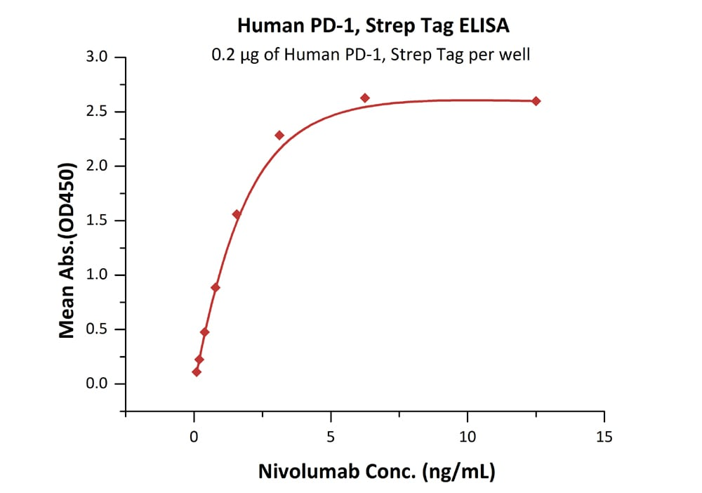 Functional Studies - Recombinant human PD1 protein (Active) (ab221328)