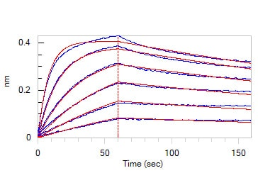 Functional Studies - Recombinant hamster PCSK9 protein (Active) (ab221332)
