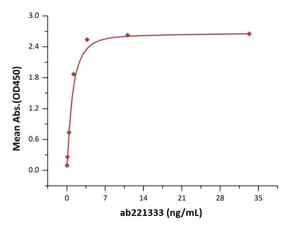 Functional Studies - Recombinant mouse SCF protein (ab221333)