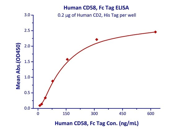 Functional Studies - Recombinant human CD58 protein (Fc Chimera Active) (ab221335)