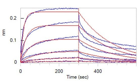 Functional Studies - Recombinant human Nectin 3 protein (Fc Chimera Active) (ab221336)