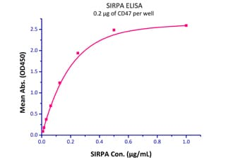 Functional Studies - Recombinant human SIRP alpha protein (Fc Chimera Active) (ab221342)