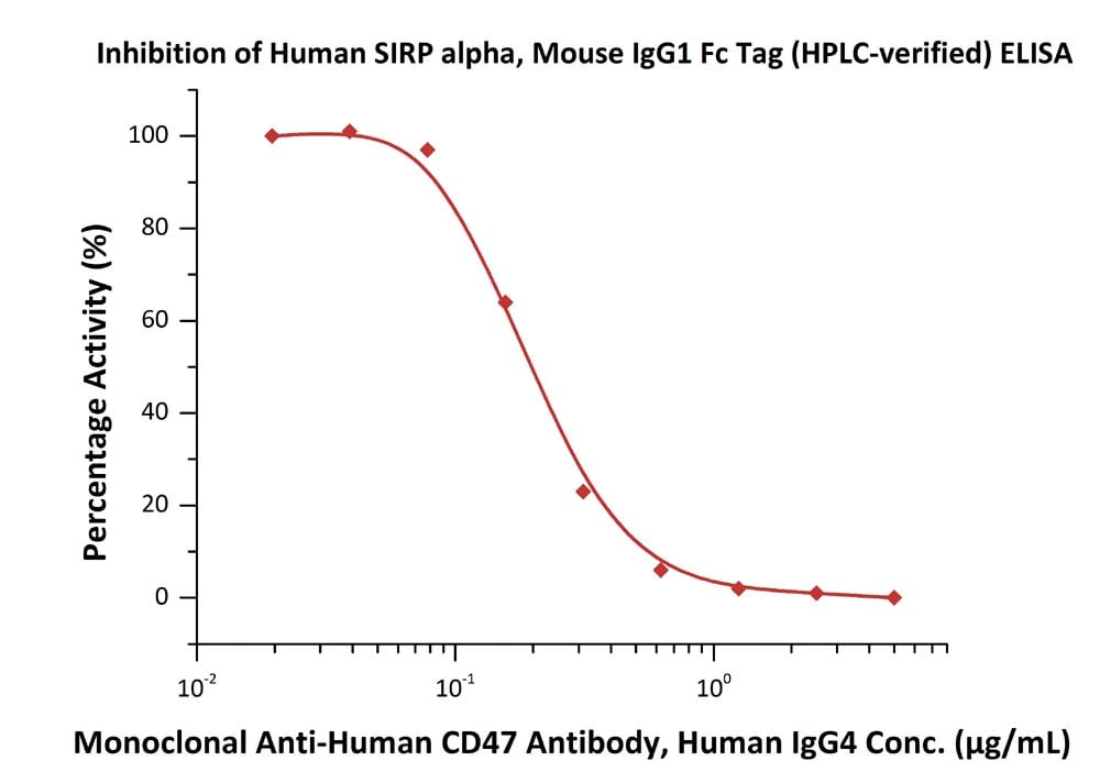 ELISA - Recombinant human SIRP alpha protein (Fc Chimera Active) (ab221342)