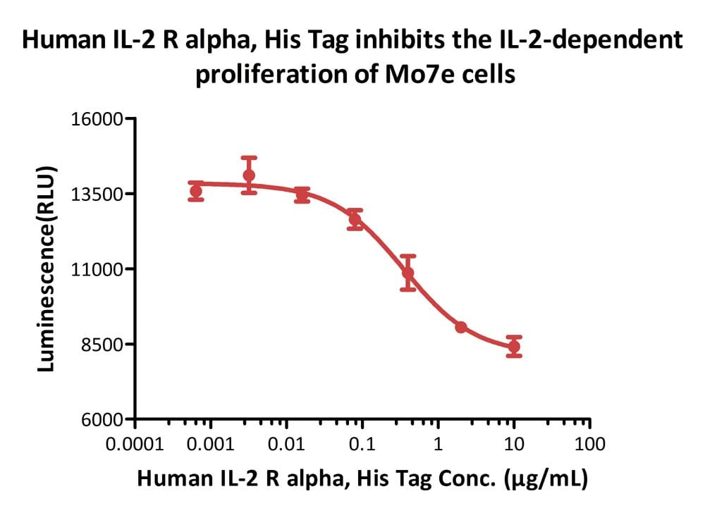 Functional Studies - Recombinant human IL-2 Receptor alpha protein (Active) (ab221397)
