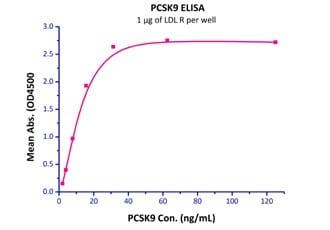 Functional Studies - Recombinant rhesus monkey PCSK9 protein (Active) (ab221401)