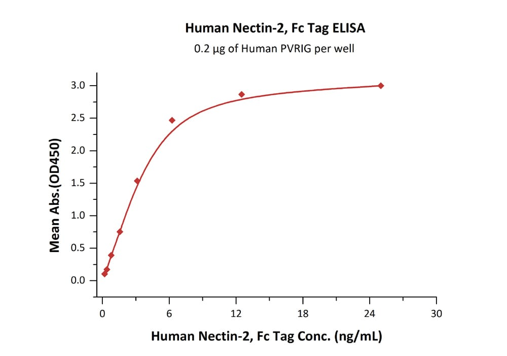 Functional Studies - Recombinant human Nectin 2 protein (Fc Chimera Active) (ab221406)