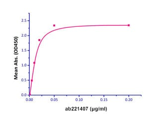 Functional Studies - Recombinant rhesus monkey CD134 / OX40L receptor protein (Fc Chimera Active) (ab221407)