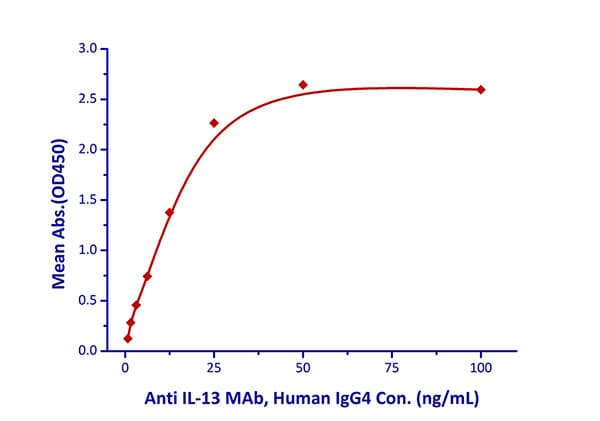 Functional Studies - Recombinant human IL-13 protein (Fc Chimera Active) (ab221410)