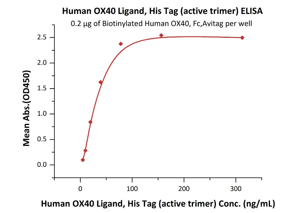 Functional Studies - Recombinant human CD252 protein (His tag) (ab221412)