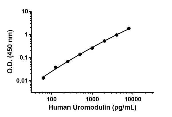 Human Uromodulin standard curve