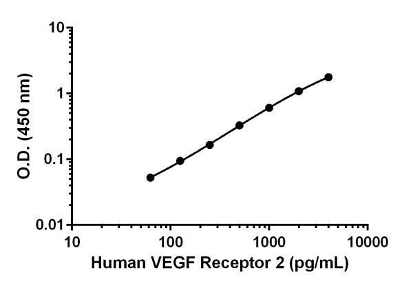 Human VEGF Receptor 2 standard curve