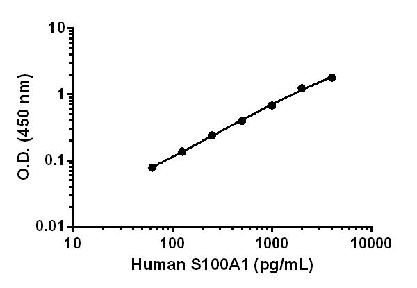 Human S100A1 standard curve