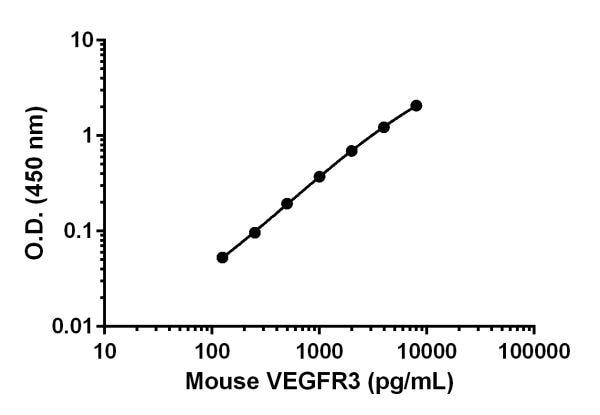 Mouse VEGFR3