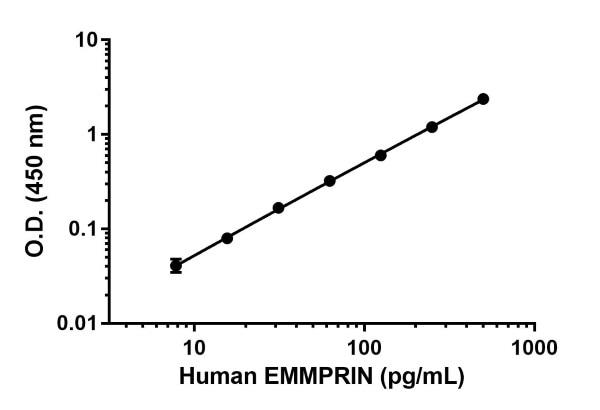 Human Emmprin standard curve