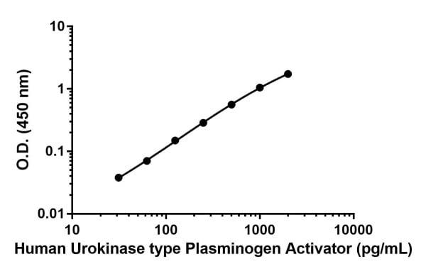 Human urokinase type tissue plasminogen activator standard curve