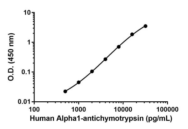 Human Alpha 1-antichymotrypsin standard curve