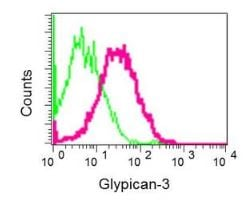 Flow Cytometry - Anti-Glypican 3 antibody [EPR10641] - BSA and Azide free (ab221498)