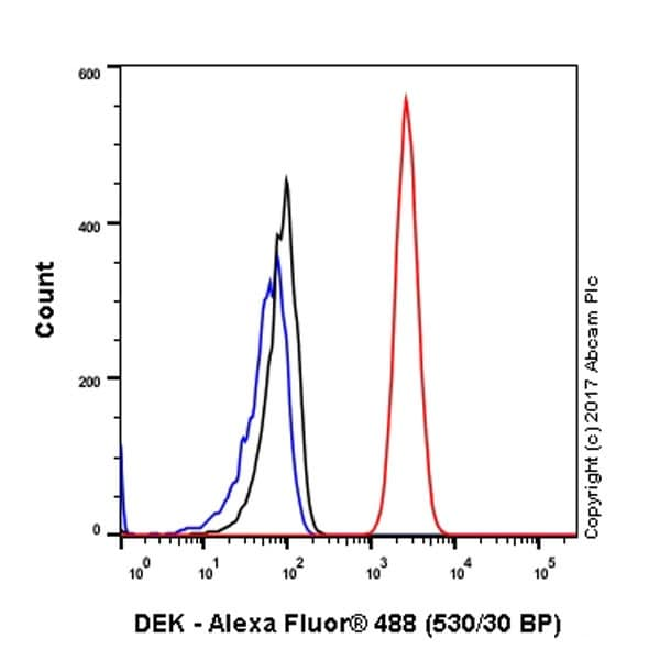 Flow Cytometry - Anti-DEK antibody [EPR20401] (ab221545)