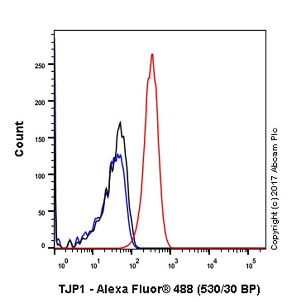 Flow Cytometry - Anti-ZO1 tight junction protein antibody [EPR19945-296] (ab221547)