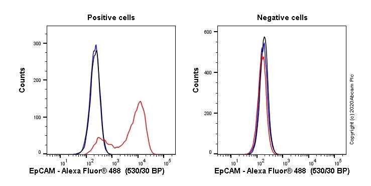 Flow Cytometry - Anti-EpCAM antibody [EPR20533-63] (ab221552)