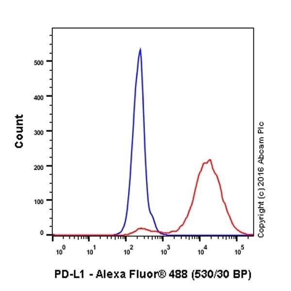 Flow Cytometry - Anti-PD-L1 antibody [EPR19759] - BSA and Azide free (ab221612)