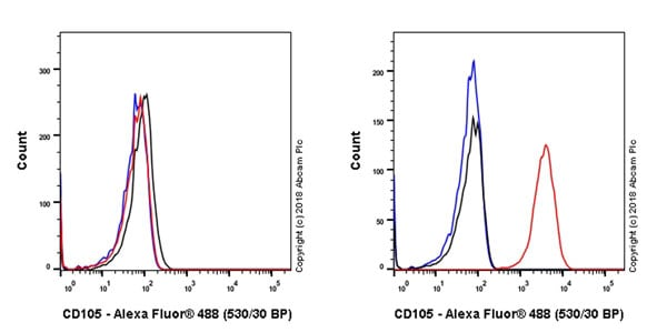 Flow Cytometry - Anti-CD105 antibody [EPR21846] (ab221675)