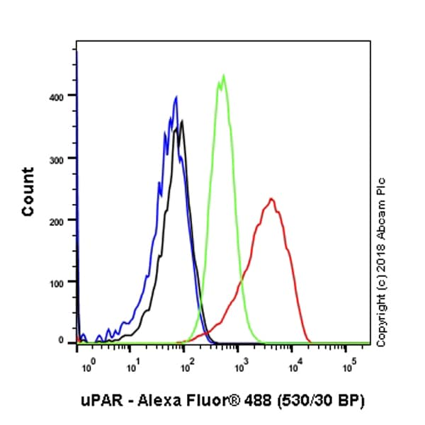 Flow Cytometry - Anti-uPA Receptor/U-PAR antibody [EPR22173-257] (ab221680)
