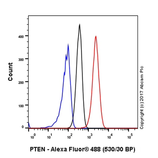 Flow Cytometry - Anti-PTEN antibody [EPR9941-2] - Low endotoxin, Azide free (ab221782)
