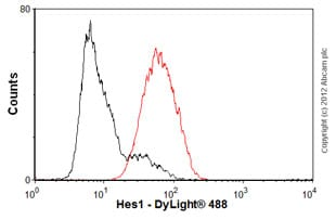 Flow Cytometry - Anti-Hes1 antibody [EPR4226] - BSA and Azide free (ab221788)