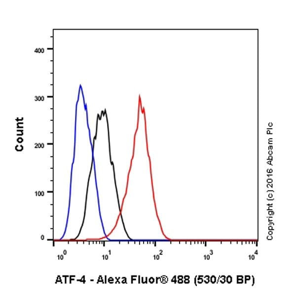 Flow Cytometry - Anti-ATF-4 antibody [EPR18111] - BSA and Azide free (ab221791)