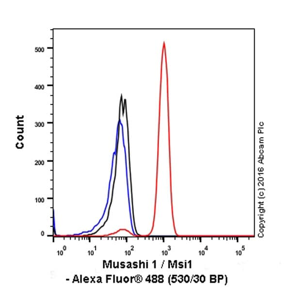 Flow Cytometry - Anti-Musashi 1 / Msi1 antibody [EP1302] - BSA and Azide free (ab221797)