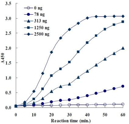 NAMPT Activity Assay Kit (Colorimetric) (ab221819) Time course kinetic curve