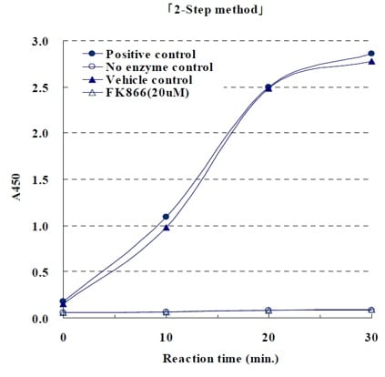 NAMPT Activity Assay Kit (Colorimetric) (ab221819) Time course kinetic curves for FK866 inhibitory effect