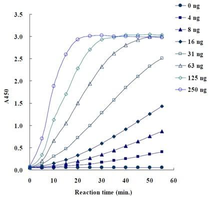 NMNAT1 Activity Assay Kit (Colorimetric) (ab221820) Time course kinetic curve of recombinant NMNAT