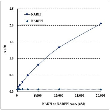 NAD/NADH Assay Kit II (Colorimetric) (ab221821) Specific detection of NADH
