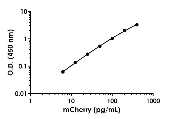 Example of mCherry standard curve in 1X Cell Extraction Buffer PTR.