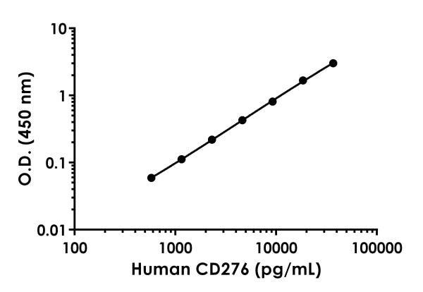 Human CD276 standard curve