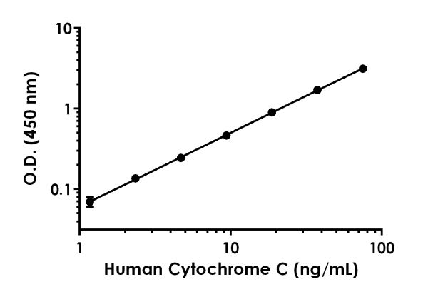 Human Cytochrome C standard curve