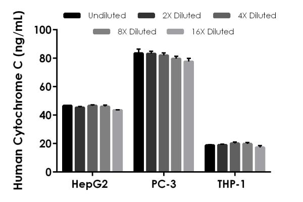 Interpolated concentrations of native Cytochrome C in HepG2 cell extract, PC-3 cell extract, and THP-1 cell extract
