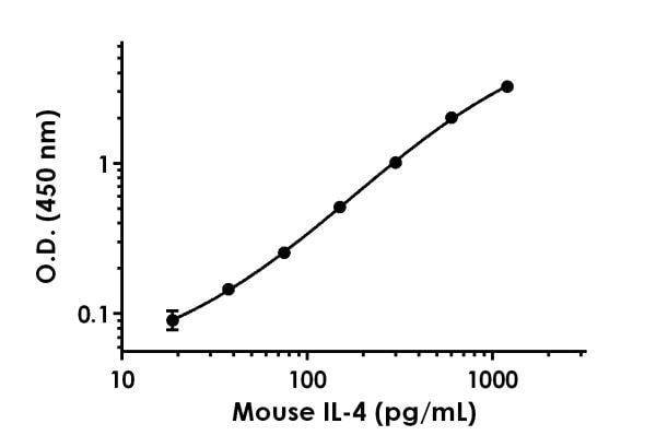 Mouse IL-4 standard curve in Sample Diluent NS