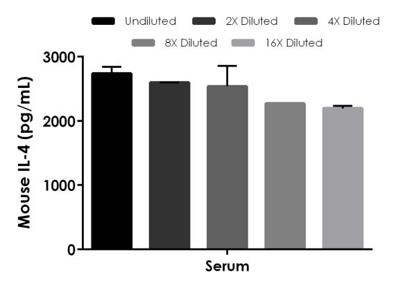 Interpolated concentrations of spike IL-4 in mouse serum samples