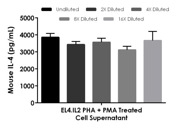 Interpolated concentrations of native IL-4 in PHA+PMA treated EL4.IL2 cell culture supernatant (4 days) samples