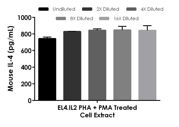 Interpolated concentrations of native IL-4 in PHA+PMA treated EL4.IL2 cell extract samples based on a 500 µg/mL extract load