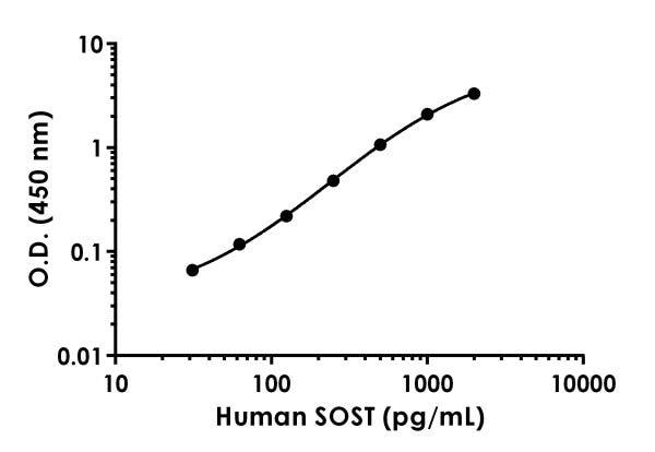 Human SOST standard curve