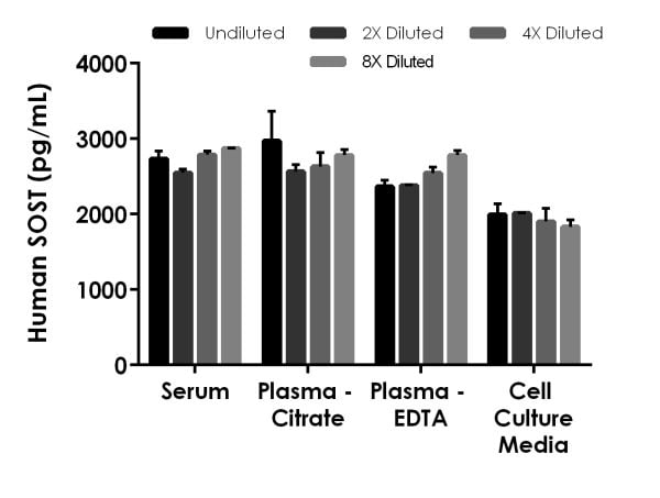 Interpolated concentrations of spike SOST in human serum, plasma and cell culture supernatant samples