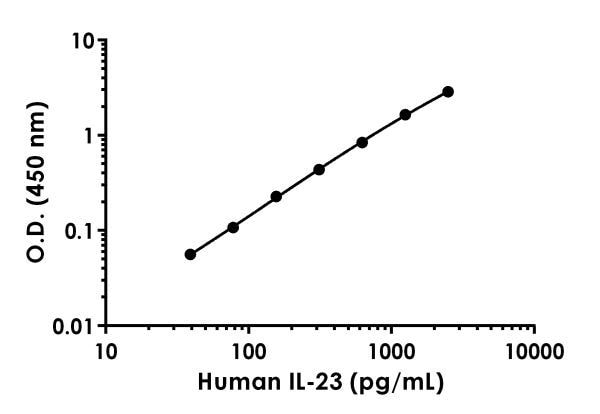 Example of human IL-23 standard curve