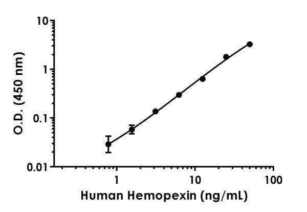 Example of human hemopexin standard curve