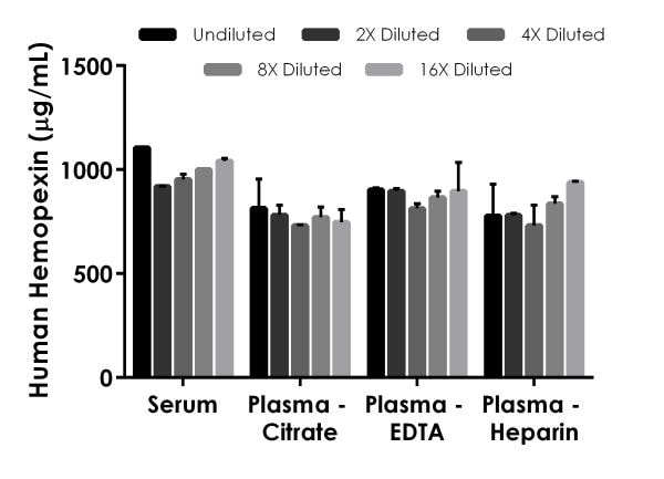 Interpolated concentrations of native hemopexin in human serum and plasma samples