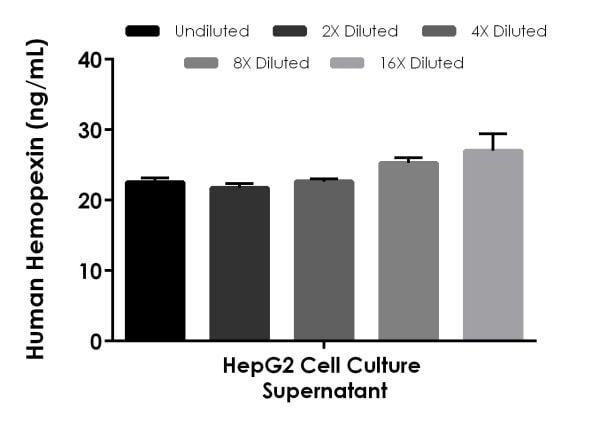 Interpolated concentrations of native hemopexin in human HepG2 cell culture supernatant samples