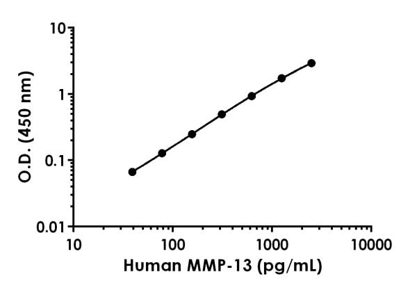 Example of human MMP-13 standard curve in Sample Diluent NS